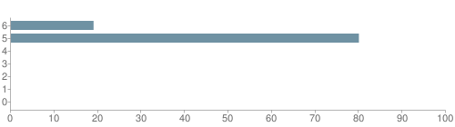 Chart?cht=bhs&chs=500x140&chbh=10&chco=6f92a3&chxt=x,y&chd=t:19,80,0,0,0,0,0&chm=t+19%,333333,0,0,10|t+80%,333333,0,1,10|t+0%,333333,0,2,10|t+0%,333333,0,3,10|t+0%,333333,0,4,10|t+0%,333333,0,5,10|t+0%,333333,0,6,10&chxl=1:|other|indian|hawaiian|asian|hispanic|black|white